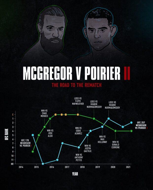 McGregor versus Poirier